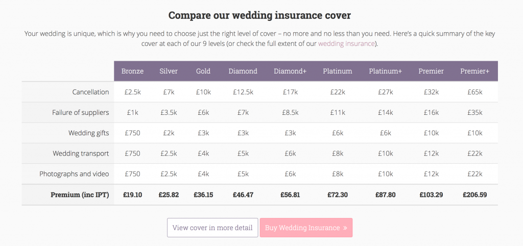 Insurance For Wedding Planners: Why You Should Consider Buying Wedding Insurance For Your
